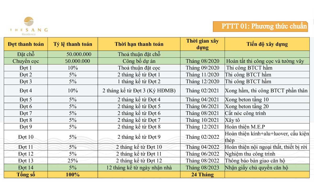 phuong thuc thanh toan chuan can ho the sang residence da nang 2021 - The Sang Residence